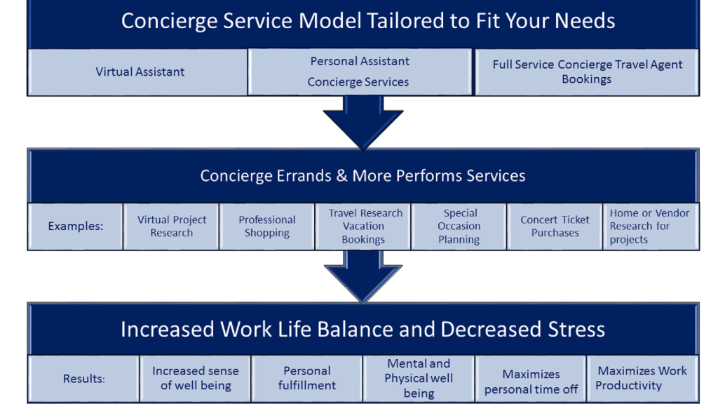 ConciergeTravel and Vitural Service Model updated 12-7-15