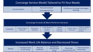 ConciergeTravel and Vitural Service Model updated 12-7-15